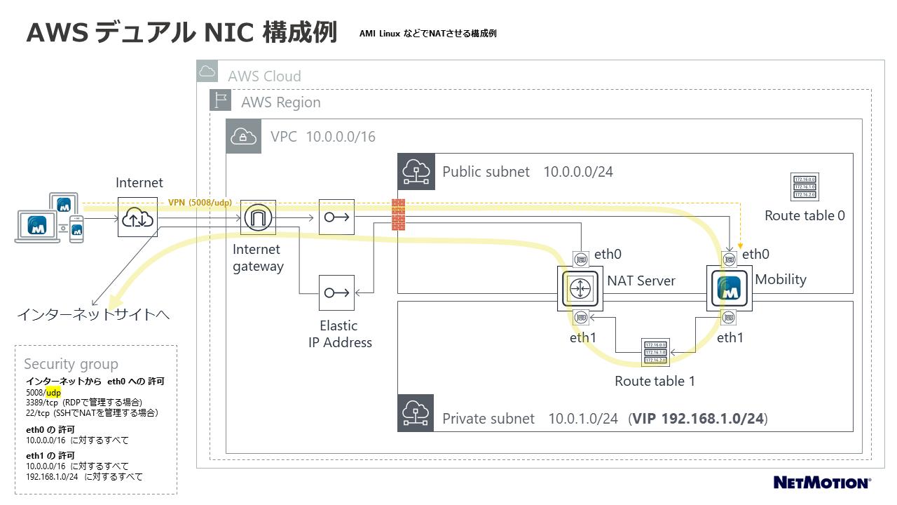 AWS 構成例(NATを利用)